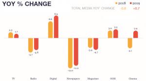 YOY % Change