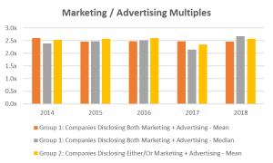 Marketing / Advertising Multiples