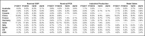 GroupM analysis of data from individual country economic bureaus, Refinitiv
