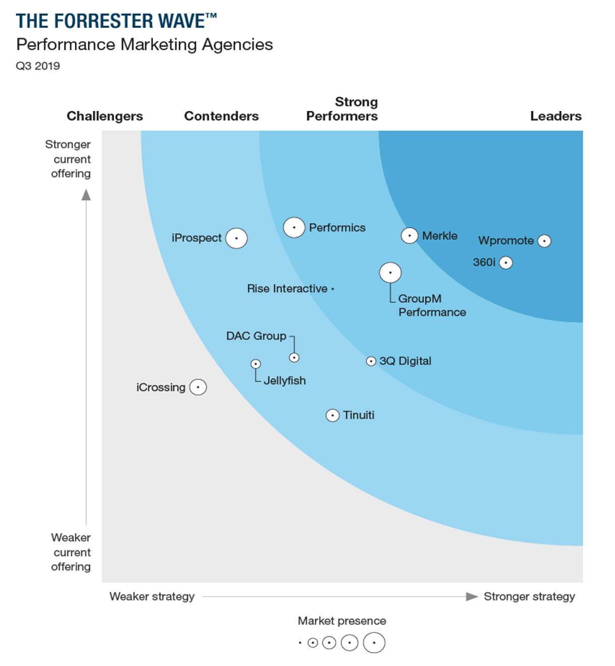 The Forrester Wave Performance Marketing Agencies, Q3 2019